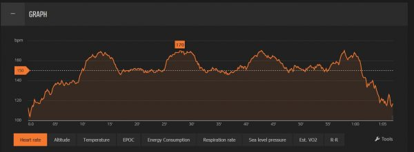 Bike data Heart rate